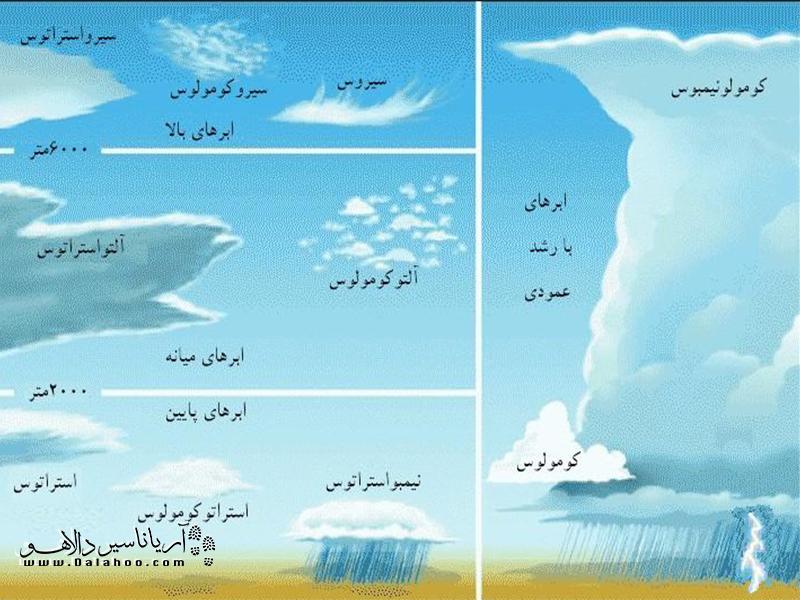 قبل از سفر حتما آب و هوای منطقه مورد نظرتان را از سایتهای هواشناسی رصد کنید.