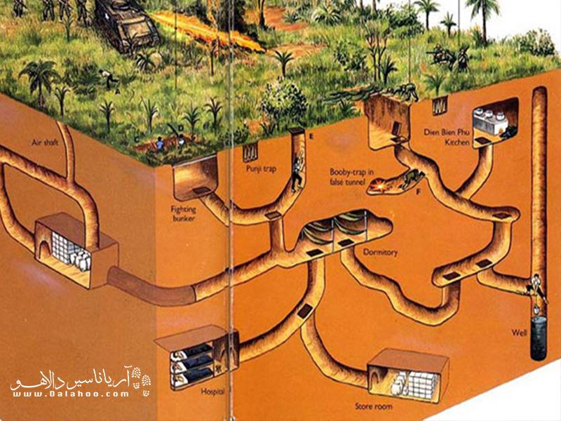 اگر میخواهید تصور بهتری نسبت به فضاهای داخل تونل کو چی داشته باشید این عکس به شما کمک میکند.